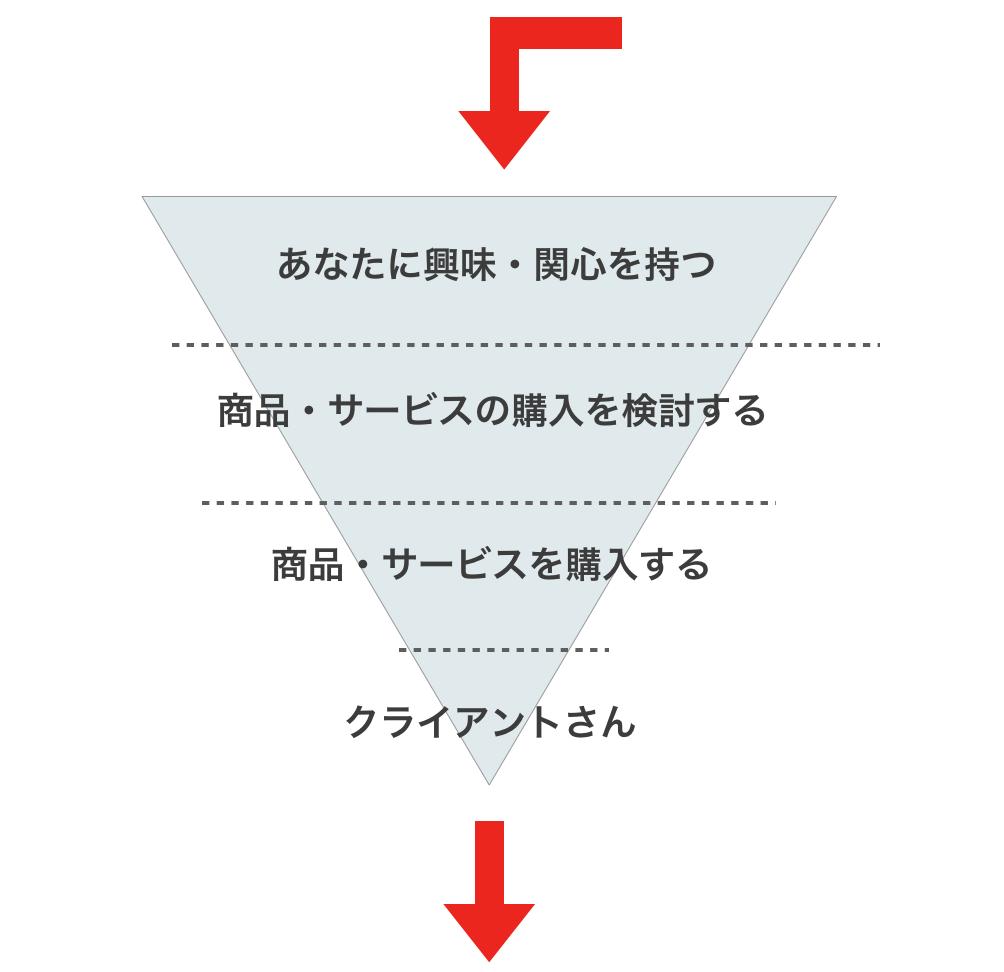 マーケティング、マーケティングファネル、ダブルファネル、意味、事例